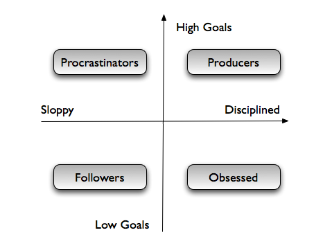 Productivity Map Full