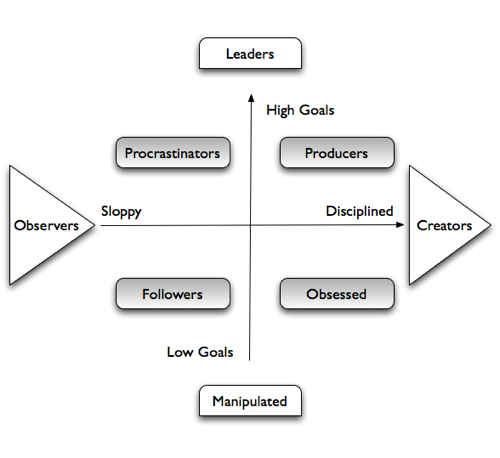productivity-map-meridians