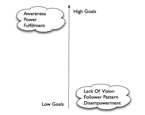 Productivity Map Goal Axis