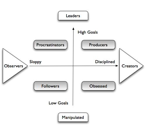 productivity-map-meridians