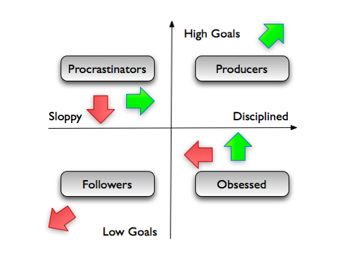 Productivity Map Tensions