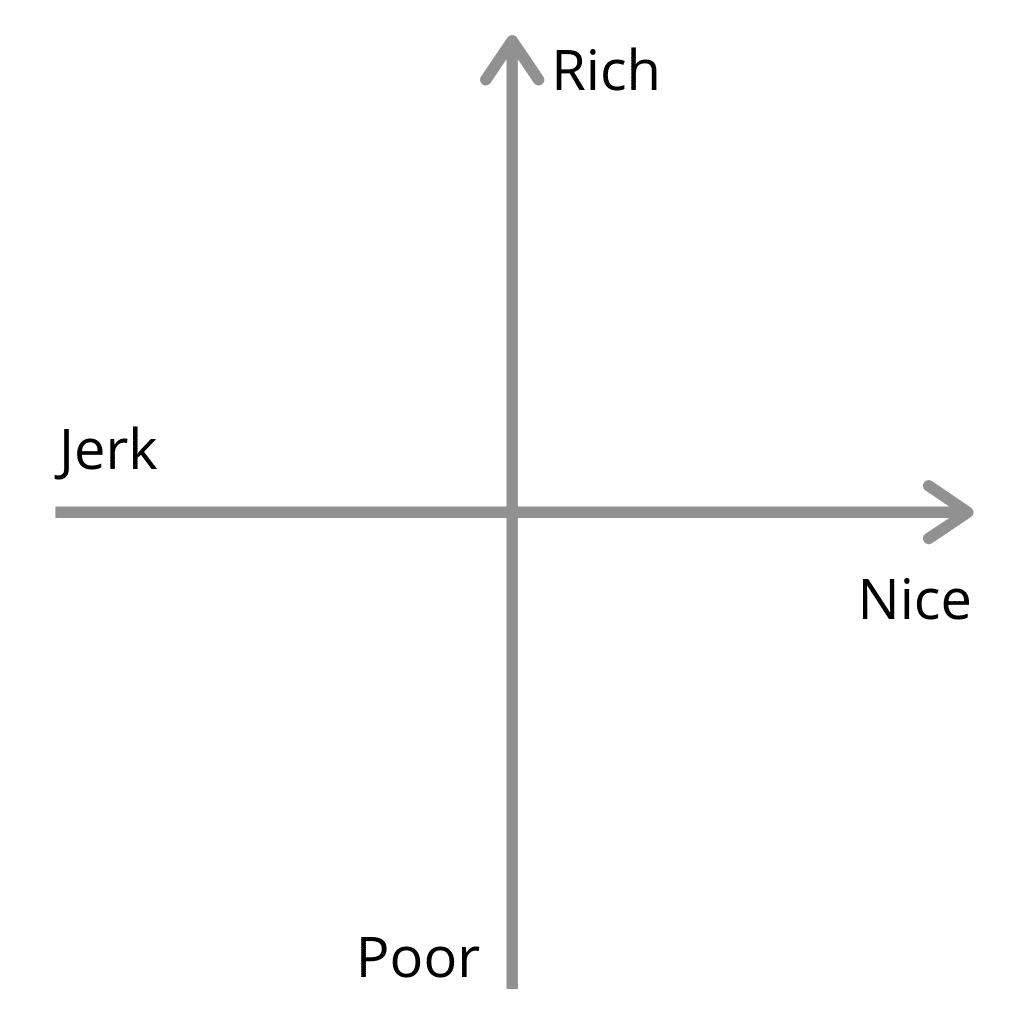 the money diagram