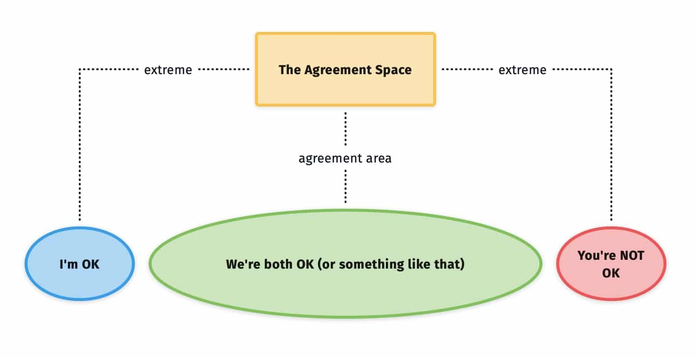 agreement space